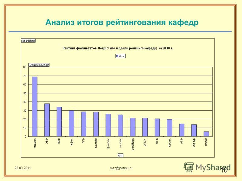 22.03.2011mez@petrsu.ru 10 Анализ итогов рейтингования кафедр