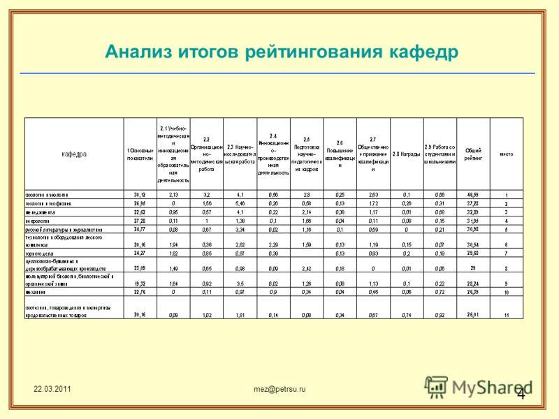 22.03.2011mez@petrsu.ru 4 Анализ итогов рейтингования кафедр