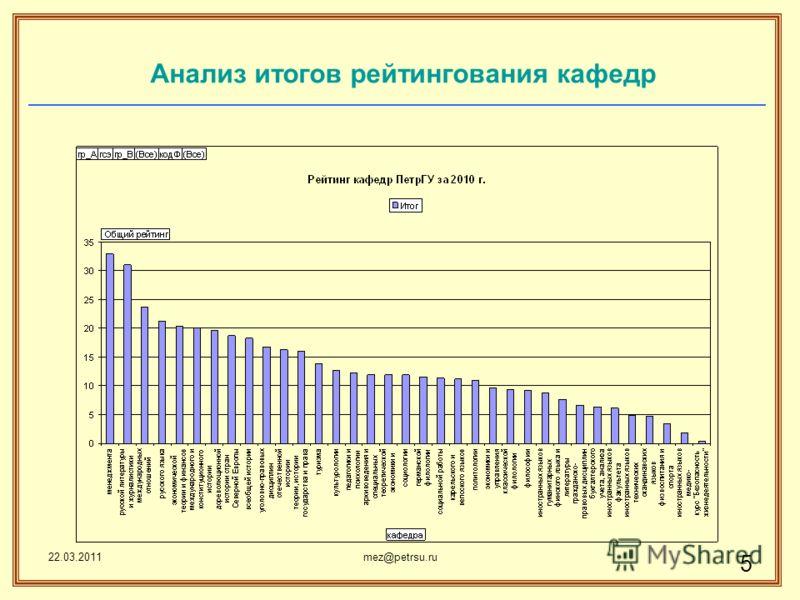 22.03.2011mez@petrsu.ru 5 Анализ итогов рейтингования кафедр