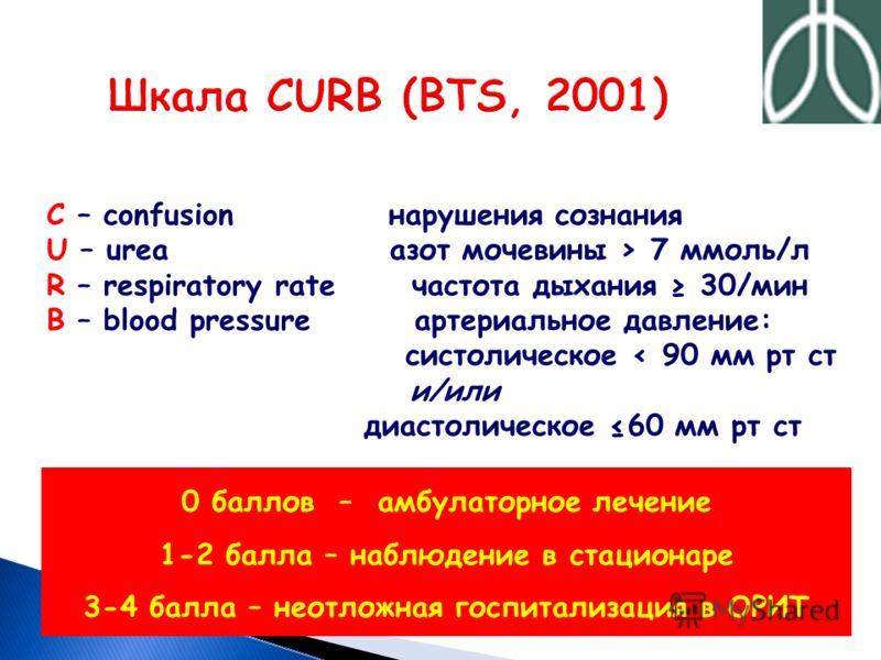 C – confusion нарушения сознания U – urea азот мочевины > 7 ммоль/л R – respiratory rate частота дыхания 30/мин B – blood pressure артериальное давление: систолическое < 90 мм рт ст и/или диастолическое 60 мм рт ст 0 баллов – амбулаторное лечение 1-2