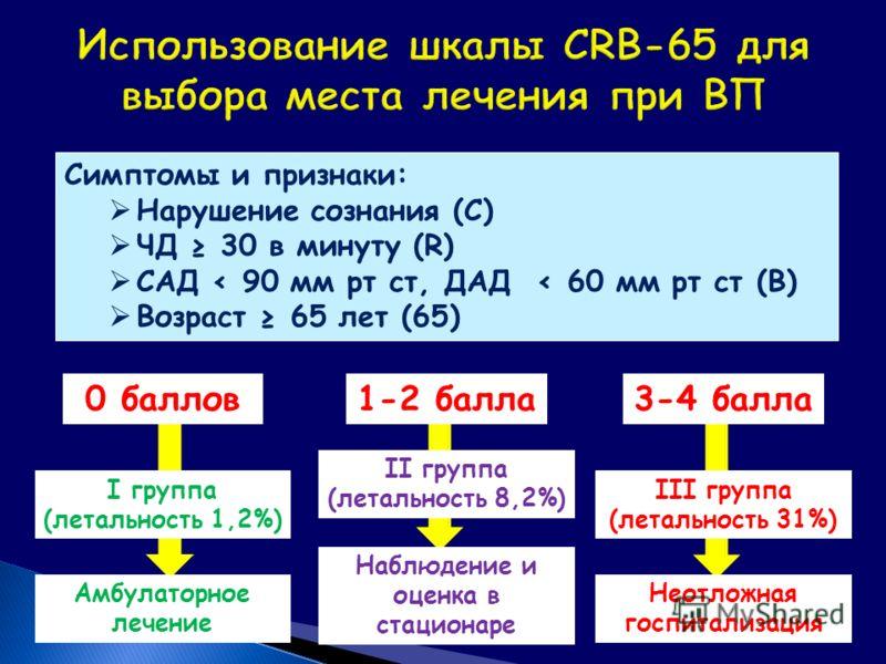 Симптомы и признаки: Нарушение сознания (С) ЧД 30 в минуту (R) САД < 90 мм рт ст, ДАД < 60 мм рт ст (В) Возраст 65 лет (65) I группа (летальность 1,2%) II группа (летальность 8,2%) III группа (летальность 31%) Амбулаторное лечение Наблюдение и оценка