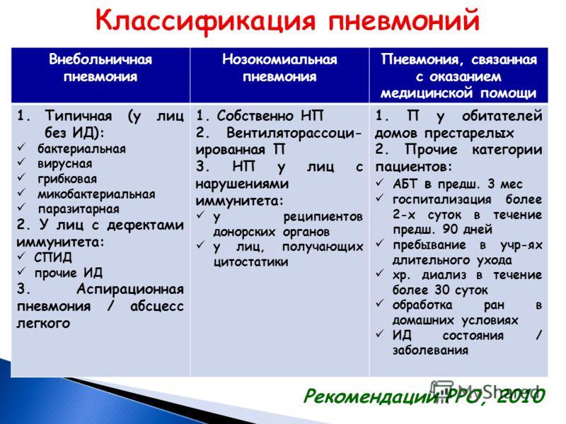 Внебольничная пневмония Нозокомиальная пневмония Пневмония, связанная с оказанием медицинской помощи 1.Типичная (у лиц без ИД): бактериальная вирусная грибковая микобактериальная паразитарная 2. У лиц с дефектами иммунитета: СПИД прочие ИД 3. Аспирац