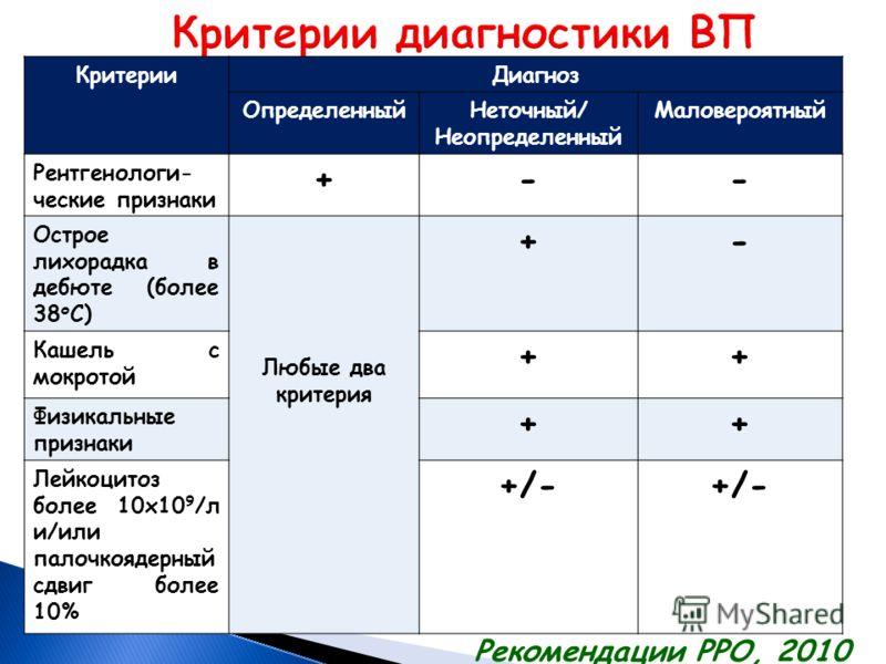 КритерииДиагноз ОпределенныйНеточный/ Неопределенный Маловероятный Рентгенологи- ческие признаки +-- Острое лихорадка в дебюте (более 38 о С) Любые два критерия +- Кашель с мокротой ++ Физикальные признаки ++ Лейкоцитоз более 10х10 9 /л и/или палочко