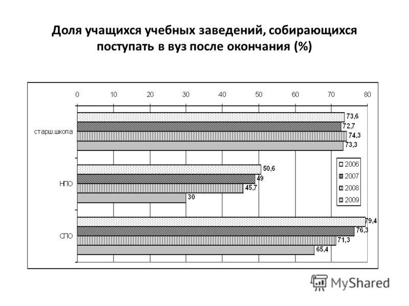 Доля учащихся учебных заведений, собирающихся поступать в вуз после окончания (%)