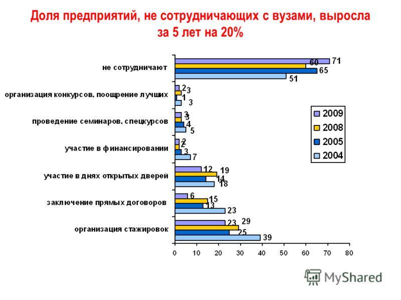 Доля предприятий, не сотрудничающих с вузами, выросла за 5 лет на 20%