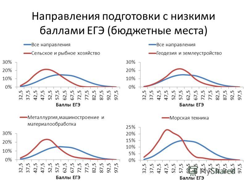 Направления подготовки с низкими баллами ЕГЭ (бюджетные места)