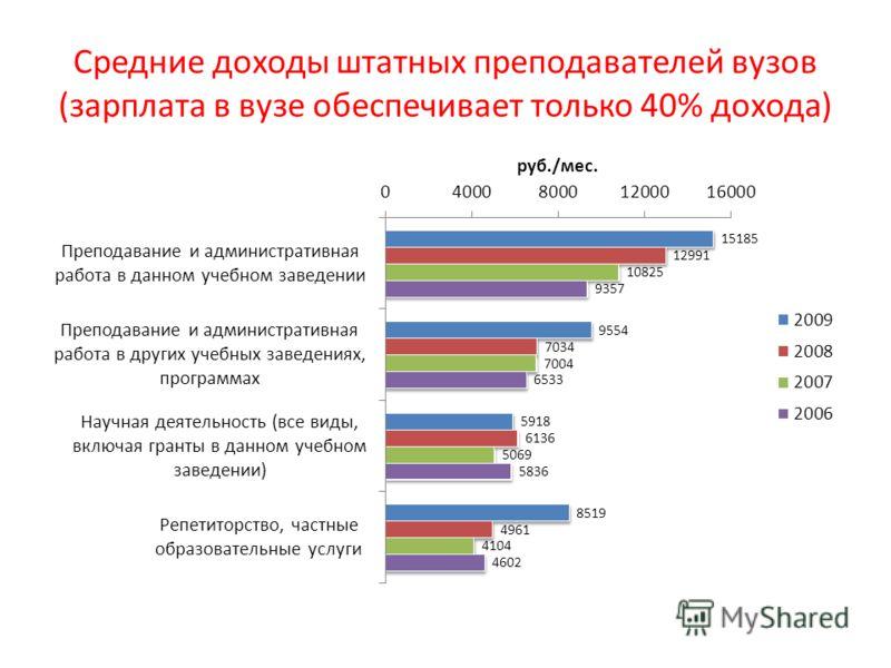 Средние доходы штатных преподавателей вузов (зарплата в вузе обеспечивает только 40% дохода)