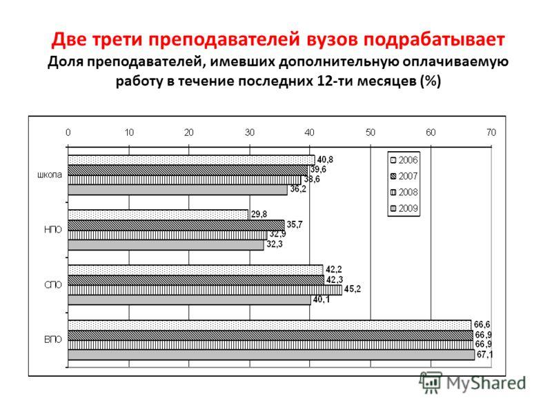 Две трети преподавателей вузов подрабатывает Доля преподавателей, имевших дополнительную оплачиваемую работу в течение последних 12-ти месяцев (%)