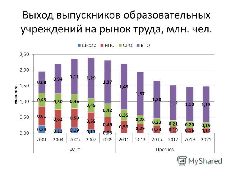 Выход выпускников образовательных учреждений на рынок труда, млн. чел.