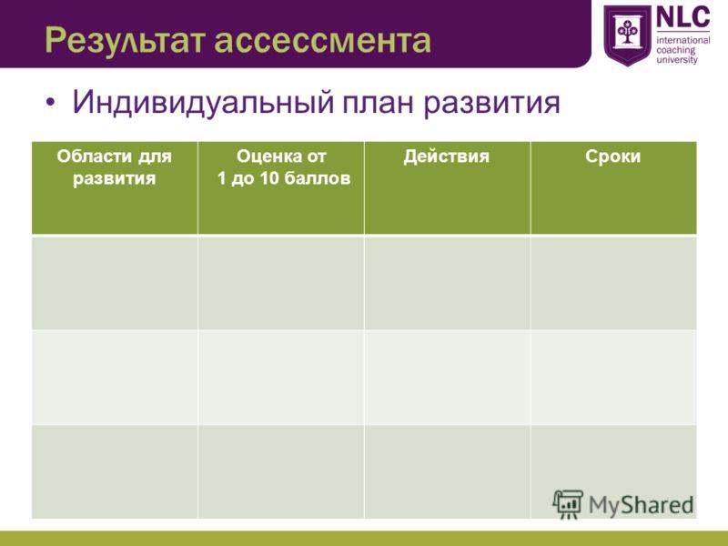 Результат ассессмента Индивидуальный план развития Области для развития Оценка от 1 до 10 баллов ДействияСроки
