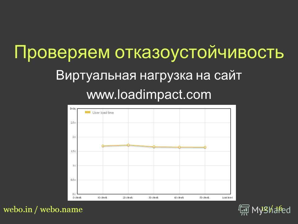 Проверяем отказоустойчивость 12 / 16 webo.in / webo.name Виртуальная нагрузка на сайт www.loadimpact.com