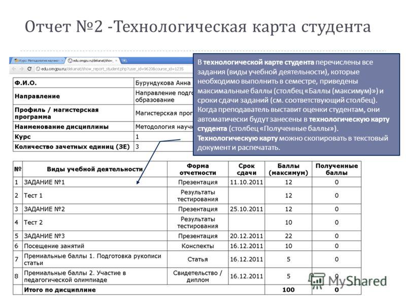 Отчет 2 - Технологическая карта студента В технологической карте студента перечислены все задания ( виды учебной деятельности ), которые необходимо выполнить в семестре, приведены максимальные баллы ( столбец « Баллы ( максимум )») и сроки сдачи зада