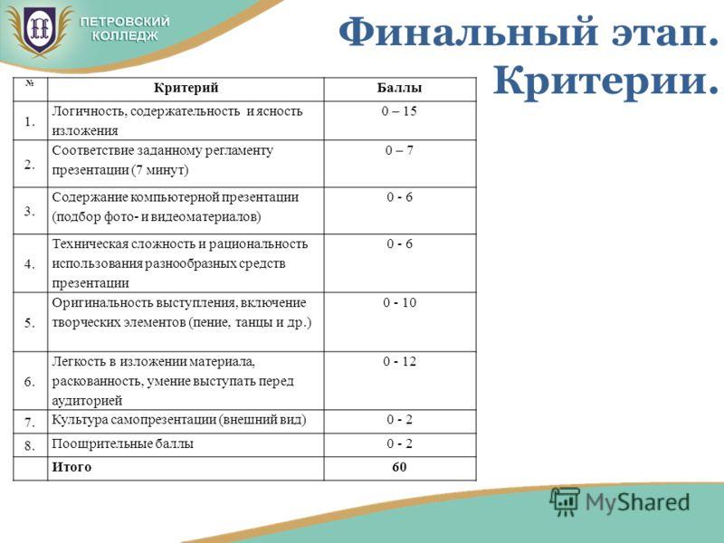 Финальный этап. Критерии. КритерийБаллы 1. Логичность, содержательность и ясность изложения 0 – 15 2. Соответствие заданному регламенту презентации (7 минут) 0 – 7 3. Содержание компьютерной презентации (подбор фото- и видеоматериалов) 0 - 6 4. Техни