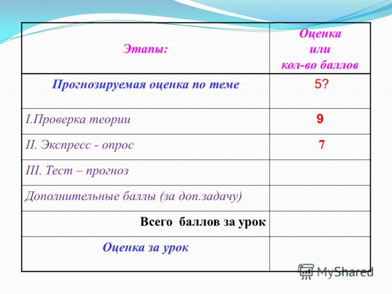 Этапы: Оценка или кол-во баллов Прогнозируемая оценка по теме 5? I.Проверка теории 9 II. Экспресс - опрос 7 III. Тест – прогноз Дополнительные баллы (за доп.задачу) Всего баллов за урок Оценка за урок