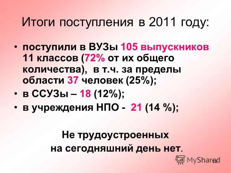 14 Итоги поступления в 2011 году: поступили в ВУЗы 105 выпускников 11 классов (72% от их общего количества), в т.ч. за пределы области 37 человек (25%); в ССУЗы – 18 (12%); в учреждения НПО - 21 (14 %); Не трудоустроенных на сегодняшний день нет.
