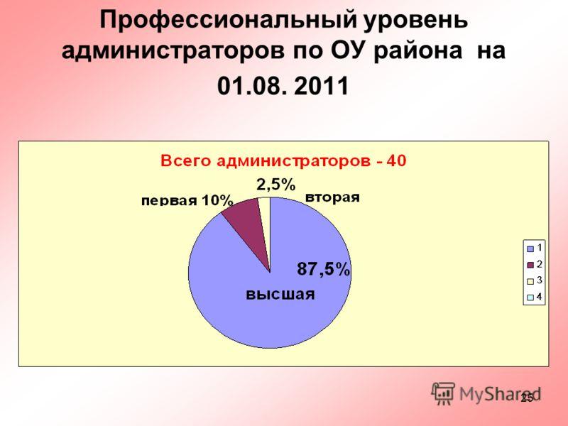 25 Профессиональный уровень администраторов по ОУ района на 01.08. 2011