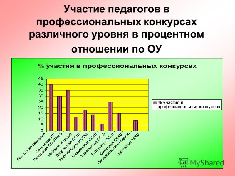 28 Участие педагогов в профессиональных конкурсах различного уровня в процентном отношении по ОУ