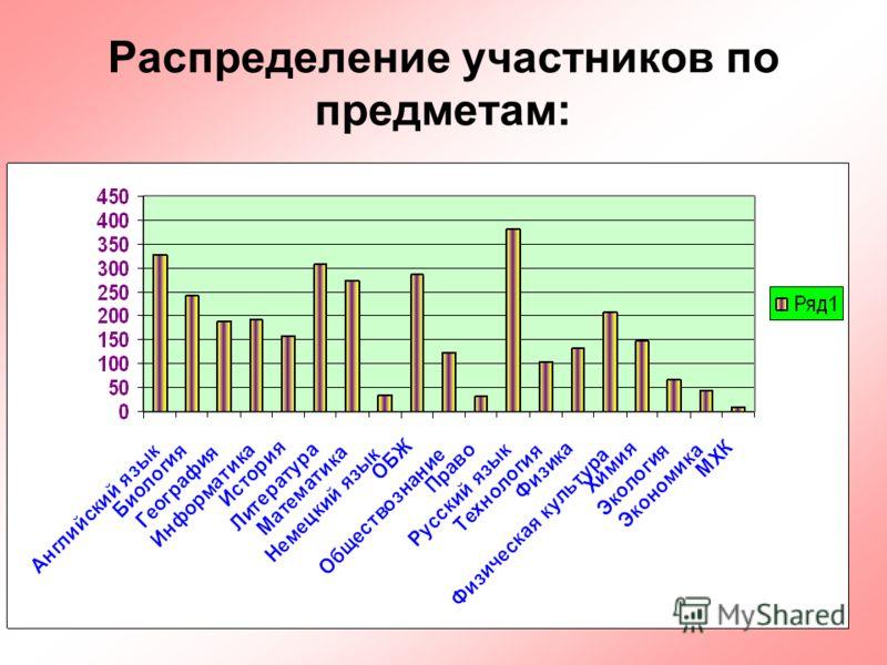 48 Распределение участников по предметам: