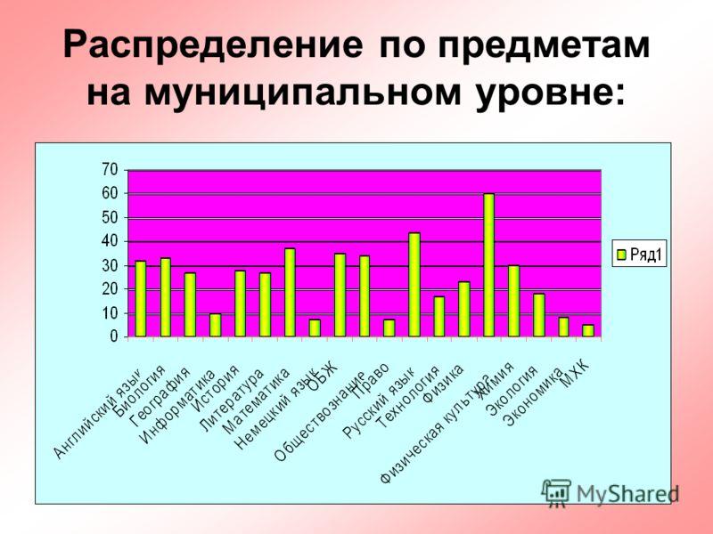 51 Распределение по предметам на муниципальном уровне: