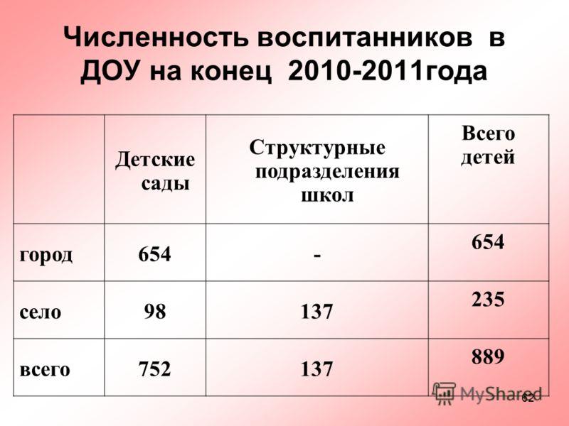 62 Численность воспитанников в ДОУ на конец 2010-2011года Детские сады Структурные подразделения школ Всего детей город654- село98137 235 всего752137 889