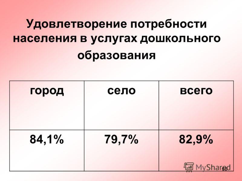 66 Удовлетворение потребности населения в услугах дошкольного образования городселовсего 84,1%79,7%82,9%