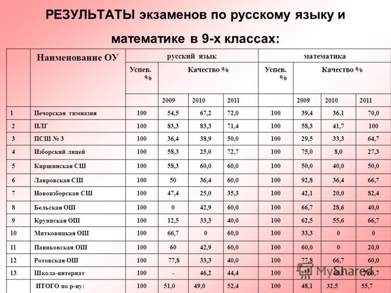 7 РЕЗУЛЬТАТЫ экзаменов по русскому языку и математике в 9-х классах: Наименование ОУ русский языкматематика Успев. % Качество %Успев. % Качество % 200920102011200920102011 1Печорская гимназия10054,567,272,010039,436,170,0 2ПЛГ10083,3 71,410058,341,71