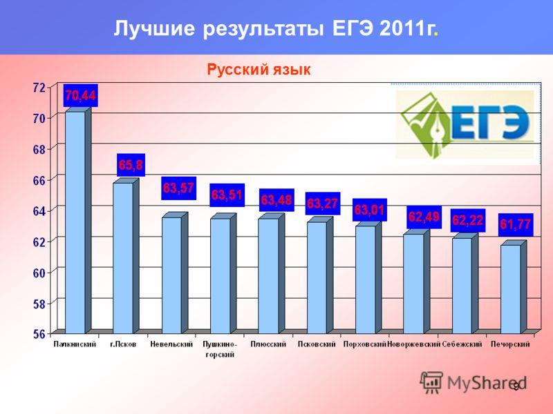 9 Лучшие результаты ЕГЭ 2011г. Русский язык