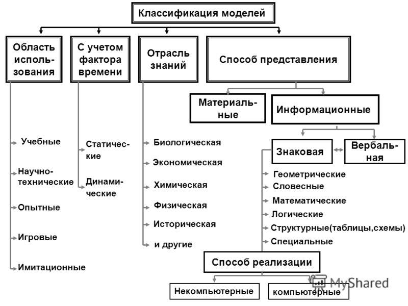 Классификация моделей Область