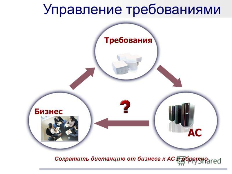 Управление требованиями Сократить дистанцию от бизнеса к АС и обратно Бизнес Требования АС