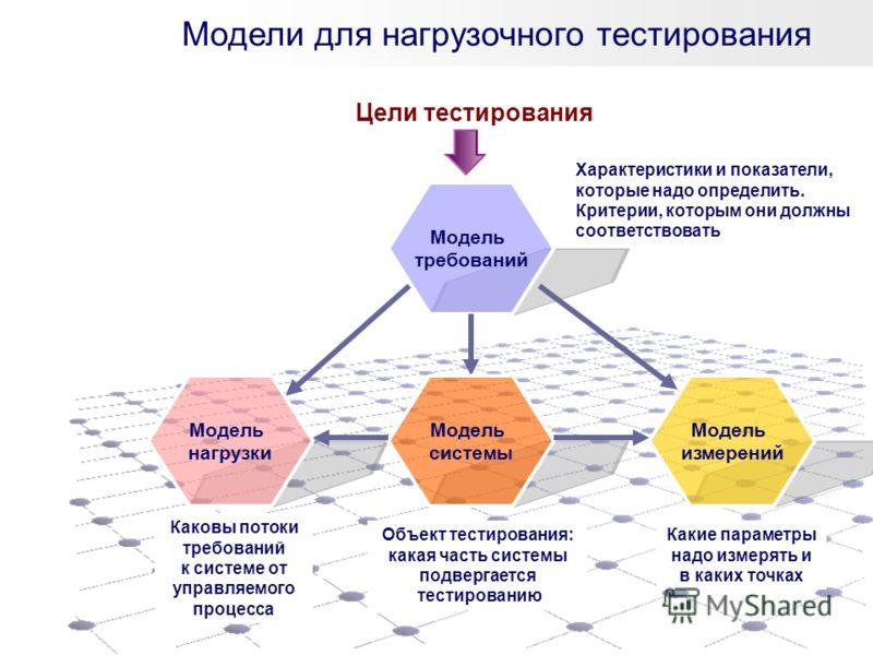Модели для нагрузочного тестирования Модель требований Модель нагрузки Модель системы Модель измерений Цели тестирования Характеристики и показатели, которые надо определить. Критерии, которым они должны соответствовать Объект тестирования: какая час