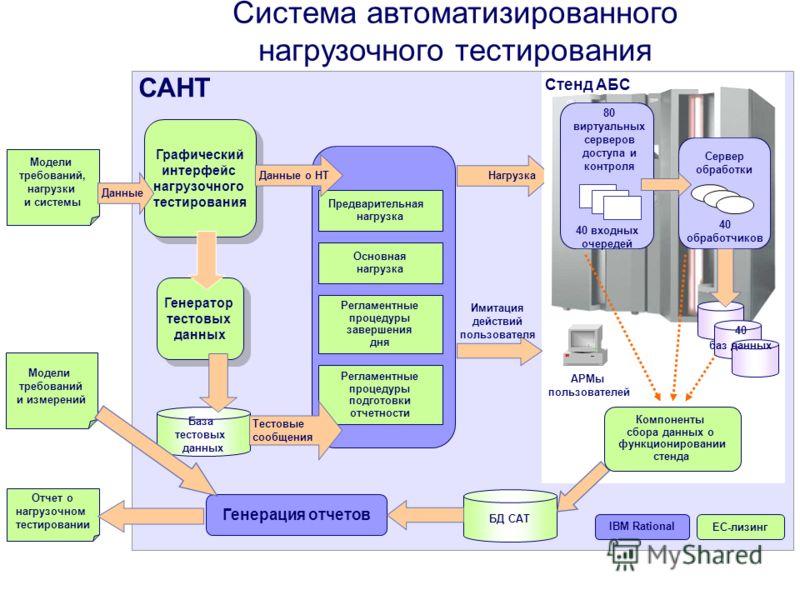 Система автоматизированного нагрузочного тестирования Модели требований, нагрузки и системы Отчет о нагрузочном тестировании Генератор тестовых данных Генератор тестовых данных Графический интерфейс нагрузочного тестирования Графический интерфейс наг