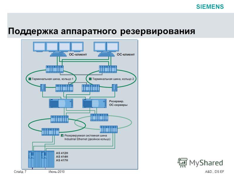 Слайд 7 Июнь-2010 A&D,, DS EF SIEMENS Поддержка аппаратного резервирования