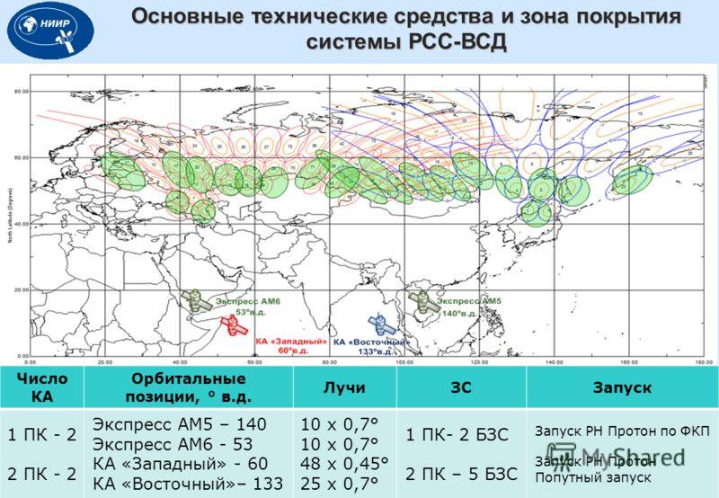 Основные технические средства и зона покрытия системы РСС-ВСД 2 Число КА Орбитальные позиции, ° в.д. ЛучиЗСЗапуск 1 ПК - 2 2 ПК - 2 Экспресс АМ5 – 140 Экспресс АМ6 - 53 КА «Западный» - 60 КА «Восточный»– 133 10 х 0,7° 48 х 0,45° 25 х 0,7° 1 ПК- 2 БЗС
