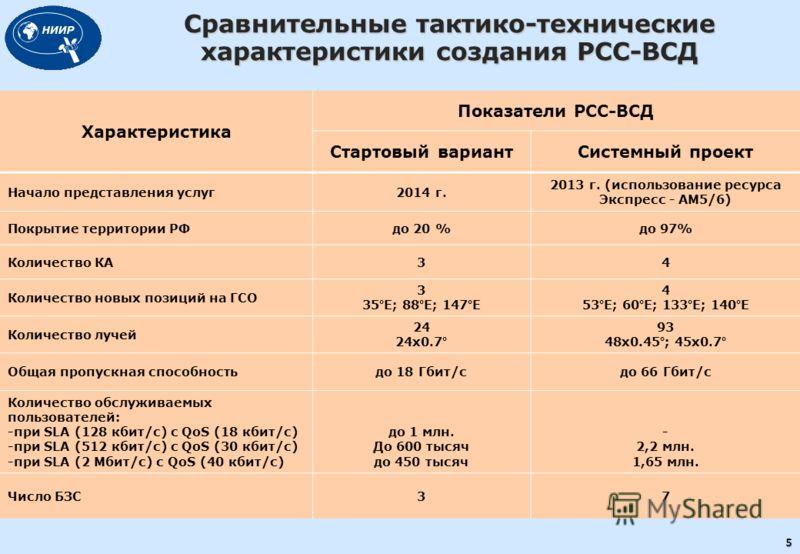 Характеристика Показатели РСС-ВСД Стартовый вариантСистемный проект Начало представления услуг2014 г. 2013 г. (использование ресурса Экспресс - АМ5/6) Покрытие территории РФдо 20 %до 97% Количество КА34 Количество новых позиций на ГСО 3 35°Е; 88°Е; 1