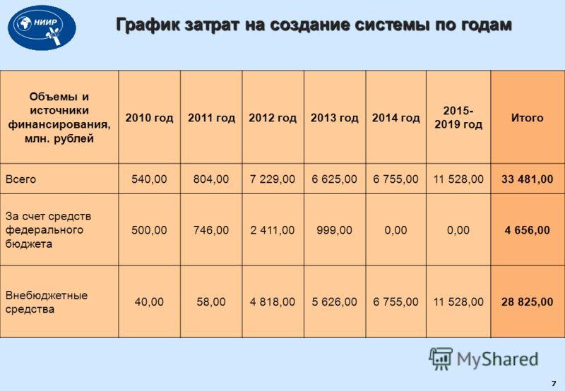 7 График затрат на создание системы по годам Объемы и источники финансирования, млн. рублей 2010 год2011 год2012 год2013 год2014 год 2015- 2019 год Всего540,00804,007 229,006 625,006 755,0011 528,00 За счет средств федерального бюджета 500,00746,002