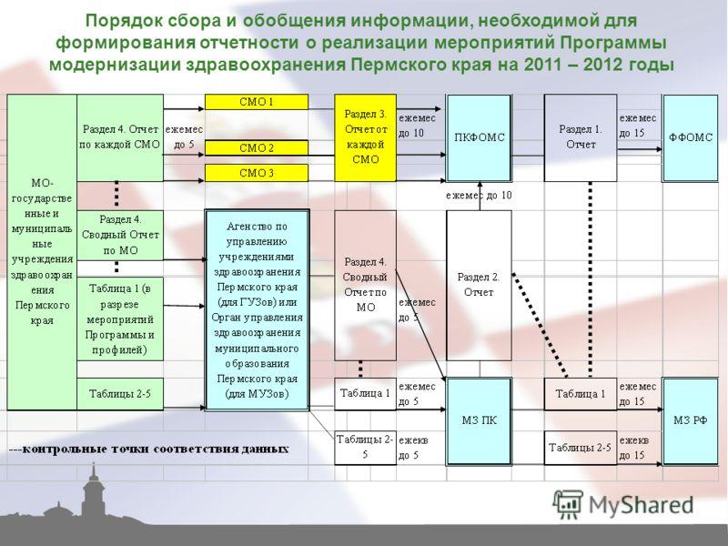 Порядок сбора и обобщения информации, необходимой для формирования отчетности о реализации мероприятий Программы модернизации здравоохранения Пермского края на 2011 – 2012 годы