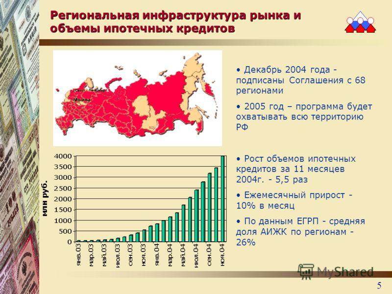 5 Региональная инфраструктура рынка и объемы ипотечных кредитов Декабрь 2004 года - подписаны Соглашения с 68 регионами 2005 год – программа будет охватывать всю территорию РФ Рост объемов ипотечных кредитов за 11 месяцев 2004г. - 5,5 раз Ежемесячный