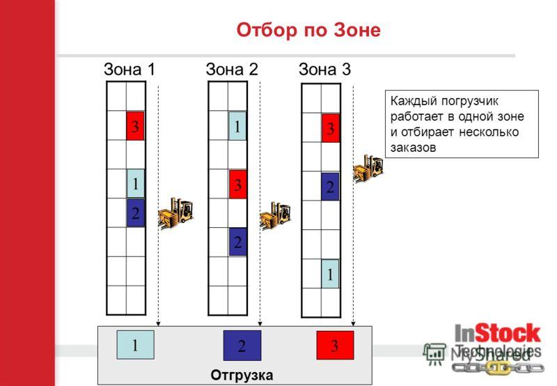 3 1 2 Зона 1 Отбор по Зоне Зона 2Зона 3 1 1 2 2 3 3 3 2 1 Отгрузка Каждый погрузчик работает в одной зоне и отбирает несколько заказов