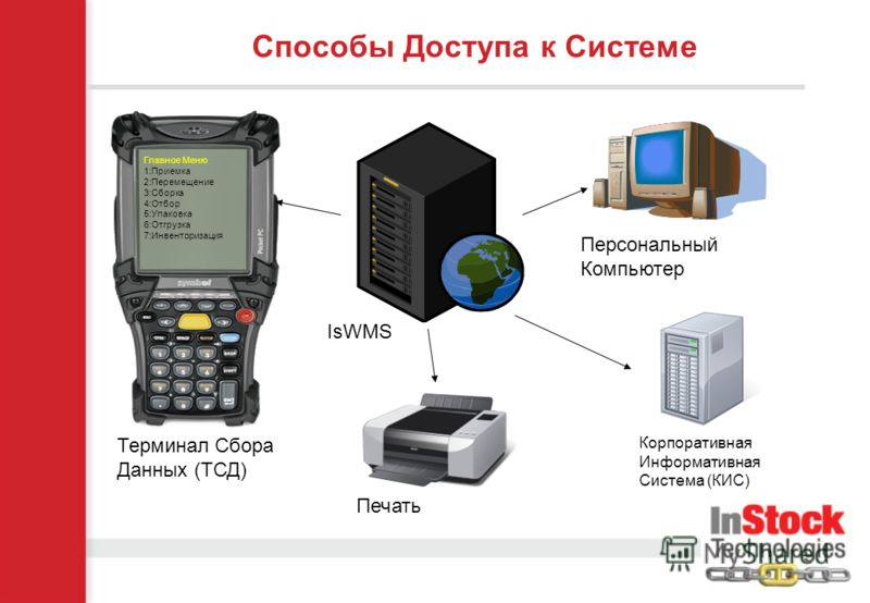 Главное Меню 1:Приемка 2:Перемещение 3:Сборка 4:Отбор 5:Упаковка 6:Отгрузка 7:Инвенторизация Способы Доступа к Системе Терминал Сбора Данных (ТСД) Печать Персональный Компьютер Корпоративная Информативная Система (КИС) IsWMS