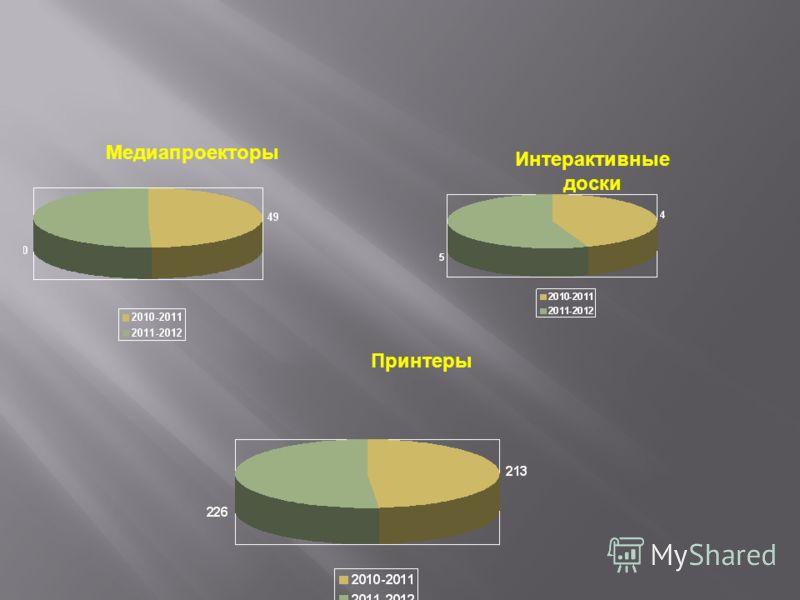 Медиапроекторы Интерактивные доски Принтеры