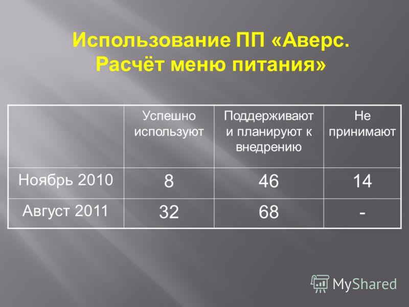 Успешно используют Поддерживают и планируют к внедрению Не принимают Ноябрь 2010 84614 Август 2011 3268- Использование ПП «Аверс. Расчёт меню питания»