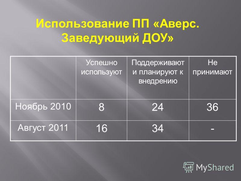 Успешно используют Поддерживают и планируют к внедрению Не принимают Ноябрь 2010 82436 Август 2011 1634- Использование ПП «Аверс. Заведующий ДОУ»