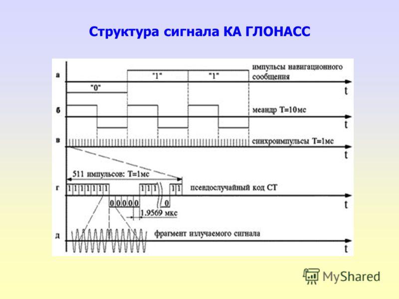 Структура сигнала КА ГЛОНАСС