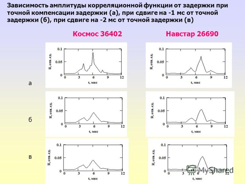 Зависимость амплитуды корреляционной функции от задержки при точной компенсации задержки (а), при сдвиге на -1 мс от точной задержки (б), при сдвиге на -2 мс от точной задержки (в) абвабв Космос 36402 Навстар 26690