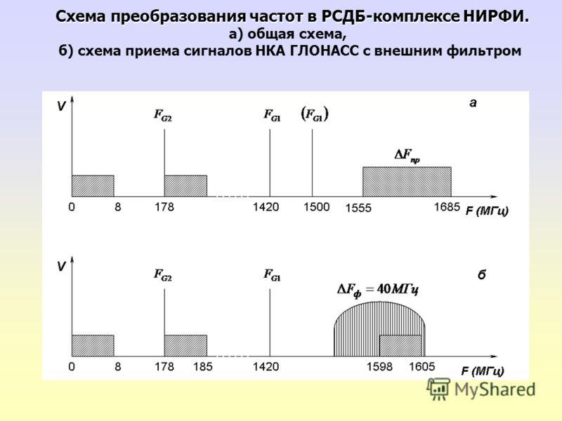 Схема преобразования частот в РСДБ-комплексе НИРФИ. Схема преобразования частот в РСДБ-комплексе НИРФИ. а) общая схема, б) схема приема сигналов НКА ГЛОНАСС с внешним фильтром