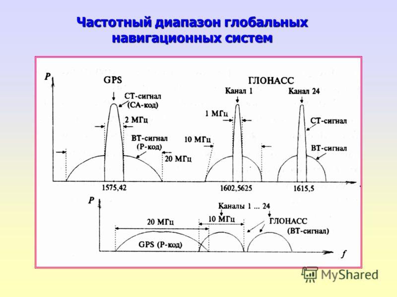 Частотный диапазон глобальных навигационных систем