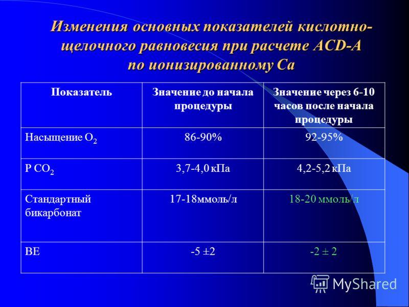 Изменения основных показателей кислотно- щелочного равновесия при расчете ACD-A по ионизированному Са ПоказательЗначение до начала процедуры Значение через 6-10 часов после начала процедуры Насыщение О 2 86-90%92-95% Р СО 2 3,7-4,0 кПа4,2-5,2 кПа Ста