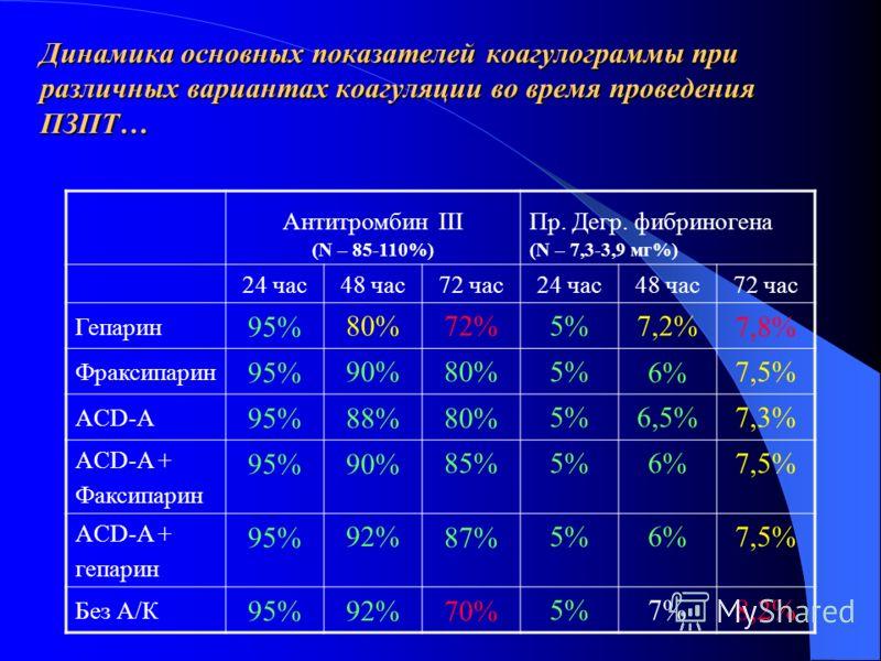 Антитромбин III (N – 85-110%) Пр. Дегр. фибриногена (N – 7,3-3,9 мг%) 24 час48 час72 час24 час48 час72 час Гепарин 95%80%72%72%5%7,2%7,8% Фраксипарин 95%90%80%5%6%7,5% ACD-A 95%88%80%5%6,5%7,3% ACD-A + Факсипарин 95%90%85%5%6%7,5% ACD-A + гепарин 95%