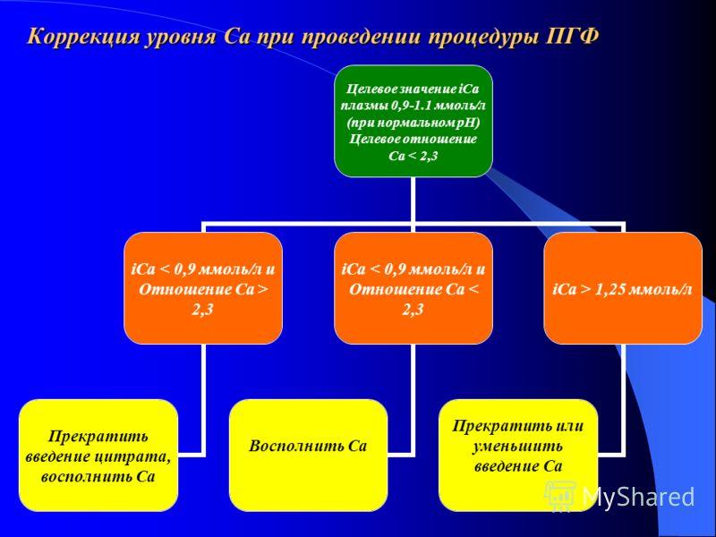 Коррекция уровня Ca при проведении процедуры ПГФ Целевое значение iCa плазмы 0,9-1.1 ммоль/л (при нормальном рН) Целевое отношение Ca < 2,3 iCa 2,3 Прекратить введение цитрата, восполнить Ca iCa < 0,9 ммоль/л и Отношение Ca < 2,3 Восполнить Ca iCa >