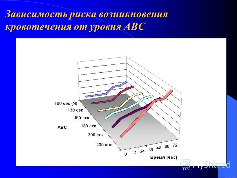 Зависимость риска возникновения кровотечения от уровня АВС
